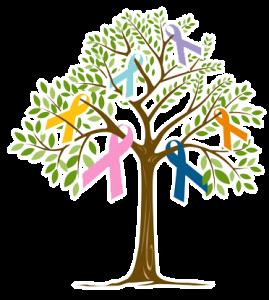 CARE tree